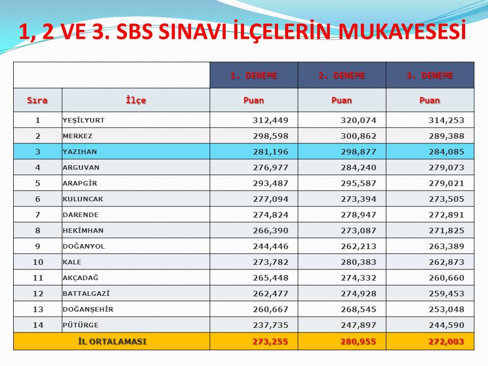 1, 2 VE 3.SINAV OKUL İSTATİSTİĞİ-3 Okul Adı İlçe 1.SBS Puanı 2.