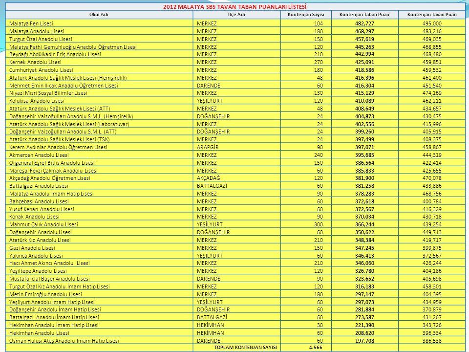 3.SBS SINAVI İL GENELİ OKUL SIRALAMALARI-8 Türkçe (23) Matematik (20) Fen ve Teknoloji (20) Sosyal Bilgiler (20) İngilizce (17) Toplam (100) SBS Sıra No Okul AdıİlçeÖğr SayNet Puan 113Güne Doğru OrtaokuluDOĞANŞEHİR1812,25,21,06,14,729,2270,335 114Orduzu Ali Fevzi Ağan OrtaokuluMERKEZ1811,93,83,16,93,629,2270,273 115Mehmet Topsakal OrtaokuluMERKEZ9010,54,63,76,63,328,7269,736 116Hamidiye OrtaokuluYAZIHAN2212,21,73,69,62,229,2269,680 117İzollu OrtaokuluKALE379,73,92,97,28,932,7269,341 118Türk Telekom OrtaokuluMERKEZ6210,33,14,28,33,829,8269,304 119Mehmet İzzet Paşa OrtaokuluDARENDE9310,44,43,27,33,528,7268,555 120Çığlık Abuzer Güngör OrtaokuluDOĞANŞEHİR169,94,52,57,26,430,6268,479 121Mustafa Avni Cüre İlkokuluMERKEZ2110,63,83,26,66,130,3268,279 122Ören OrtaokuluAKÇADAĞ2312,14,11,97,22,227,6268,273 123Abdurrahman Serttaş OrtaokuluYAZIHAN1510,85,02,37,12,327,5268,207 124Bakımlı OrtaokuluPÜTÜRGE1410,15,13,56,02,527,2267,198 125Şht.