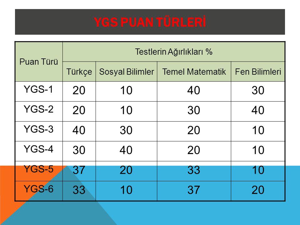 YGS PUAN TÜRLERİ Puan Türü Testlerin Ağırlıkları % TürkçeSosyal BilimlerTemel MatematikFen Bilimleri YGS-1 20104030 YGS-2 20103040 YGS-3 40302010 YGS-