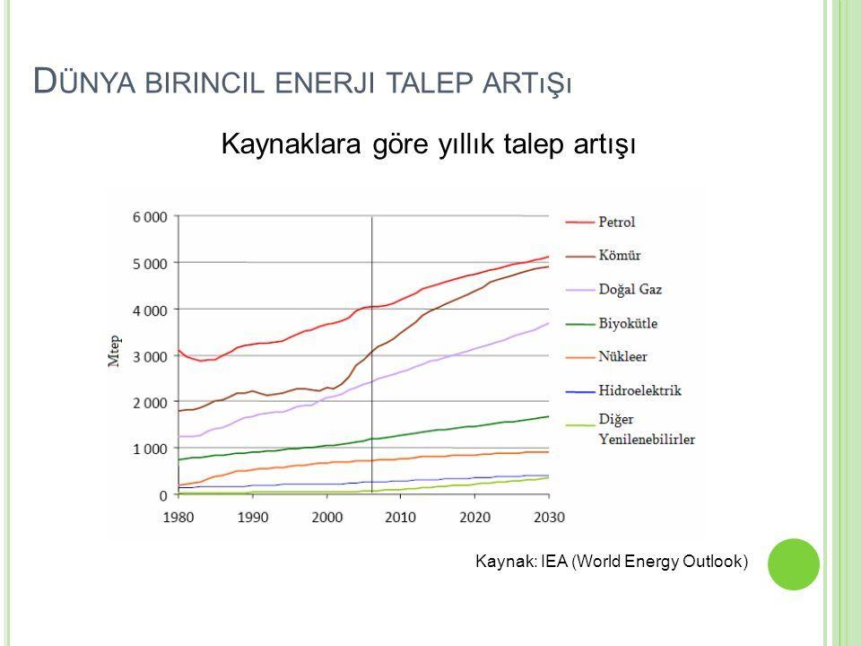 Kaynak: IEA (World Energy Outlook) Kaynaklara göre yıllık talep artışı D ÜNYA BIRINCIL ENERJI TALEP ARTıŞı