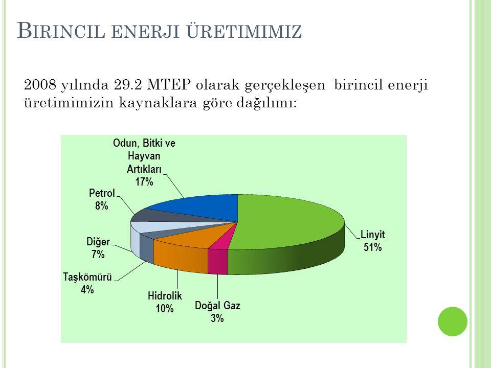B IRINCIL ENERJI ÜRETIMIMIZ 2008 yılında 29.2 MTEP olarak gerçekleşen birincil enerji üretimimizin kaynaklara göre dağılımı: