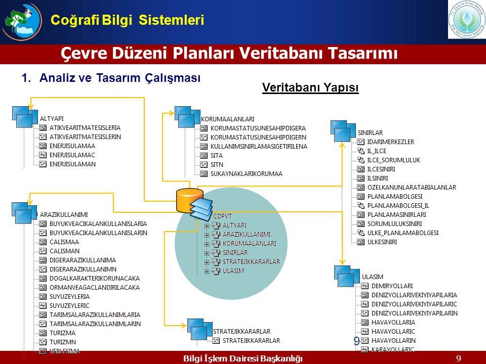 9 1.Analiz ve Tasarım Çalışması / 9 Çevre Düzeni Planları Veritabanı Tasarımı Bilgi İşlem Dairesi Başkanlığı Veritabanı Yapısı Coğrafi Bilgi Sistemler