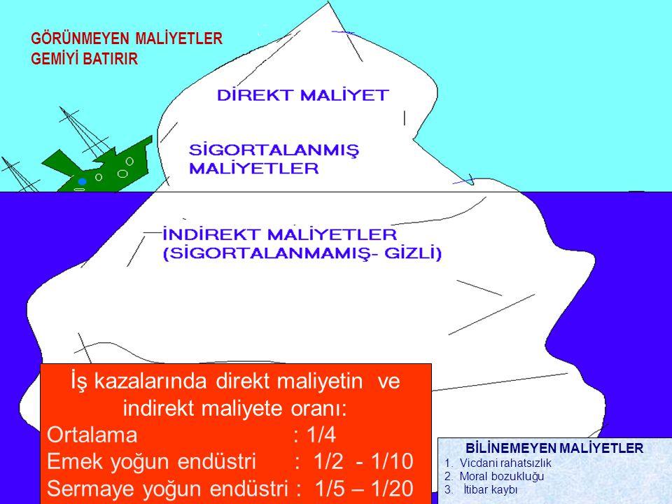 İŞ KAZASI MALİYETİ (Buzdağı) Sigotalanmış maliyetler Sigortalanmamış maliyetler