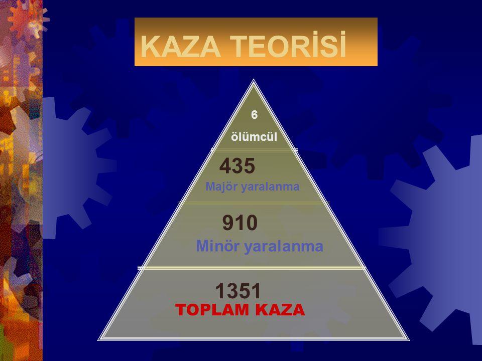 KAZA TEORİSİ Majör yaralanma TOPLAM KAZA Minör yaralanma 1351 910 435