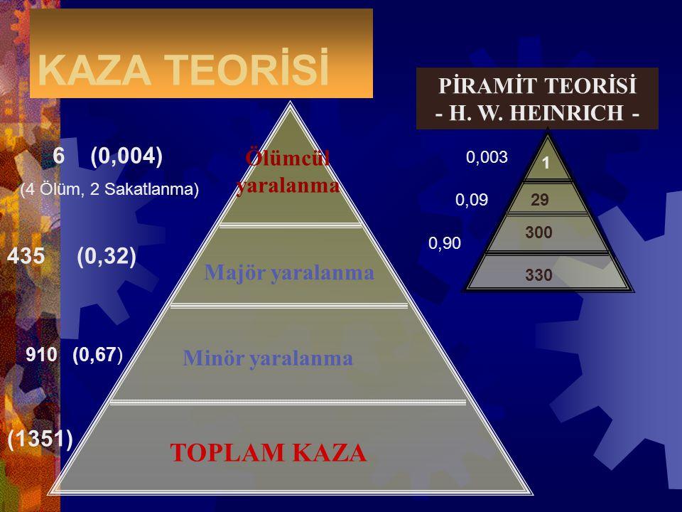 KAZA TEORİSİ Majör yaralanma TOPLAM KAZA Minör yaralanma 1351 910 435 6 ölümcül