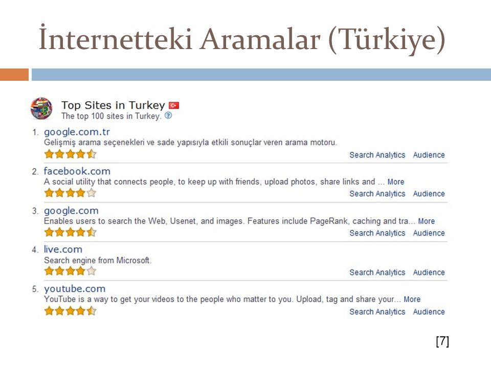 İnternetteki Aramalar (Türkiye) [7]