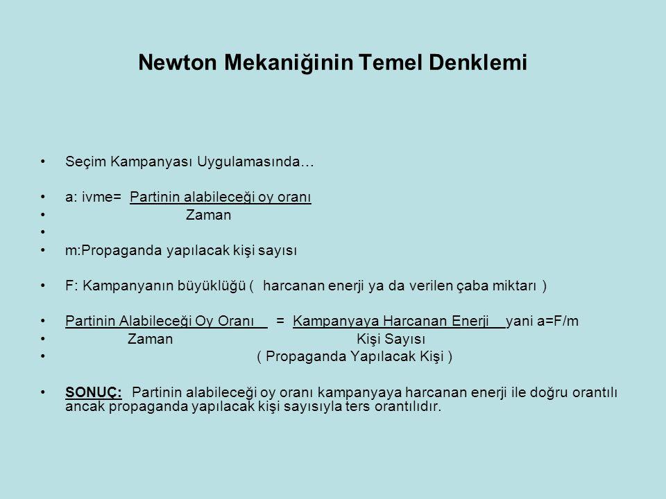 Newton Mekaniğinin Temel Denklemi •Seçim Kampanyası Uygulamasında… •a: ivme= Partinin alabileceği oy oranı • Zaman • •m:Propaganda yapılacak kişi sayı