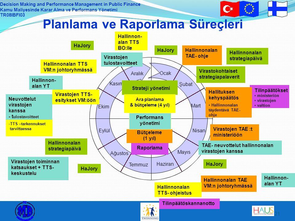 Decision Making and Performance Management in Public Finance Kamu Maliyesinde Karar Alma ve Performans Yönetimi TR08IBFI03 21 Planlama ve Raporlama Sü