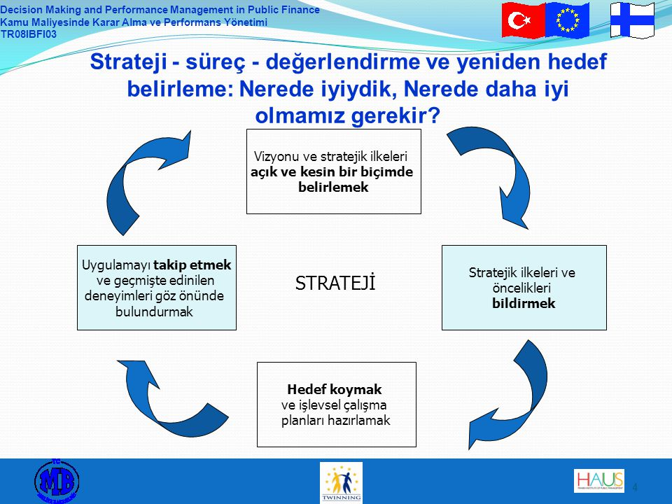 Decision Making and Performance Management in Public Finance Kamu Maliyesinde Karar Alma ve Performans Yönetimi TR08IBFI03 4 Strateji - süreç - değerl