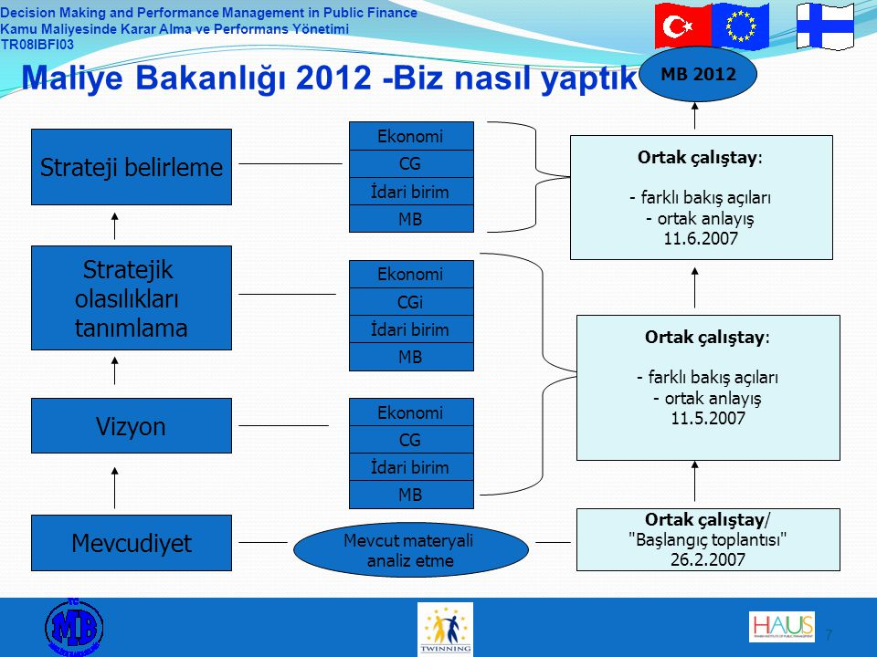 Decision Making and Performance Management in Public Finance Kamu Maliyesinde Karar Alma ve Performans Yönetimi TR08IBFI03 7 Maliye Bakanlığı 2012 -Bi