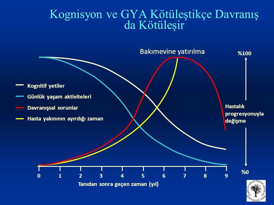Kognisyon ve GYA Kötüleştikçe Davranış da Kötüleşir 0123456789 Tanıdan sonra geçen zaman (yıl) Kognitif yetiler Günlük yaşam aktiviteleri Davranışsal sorunlar Hasta yakınının ayırdığı zaman %0%0 %100 Hastalık progresyonuyla değişme Bakımevine yatırılma