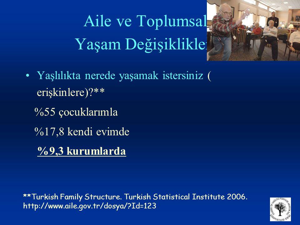 Aile ve Toplumsal Yaşam Değişiklikleri •Yaşlılıkta nerede yaşamak istersiniz ( erişkinlere)?** %55 çocuklarımla %17,8 kendi evimde %9,3 kurumlarda **Turkish Family Structure.