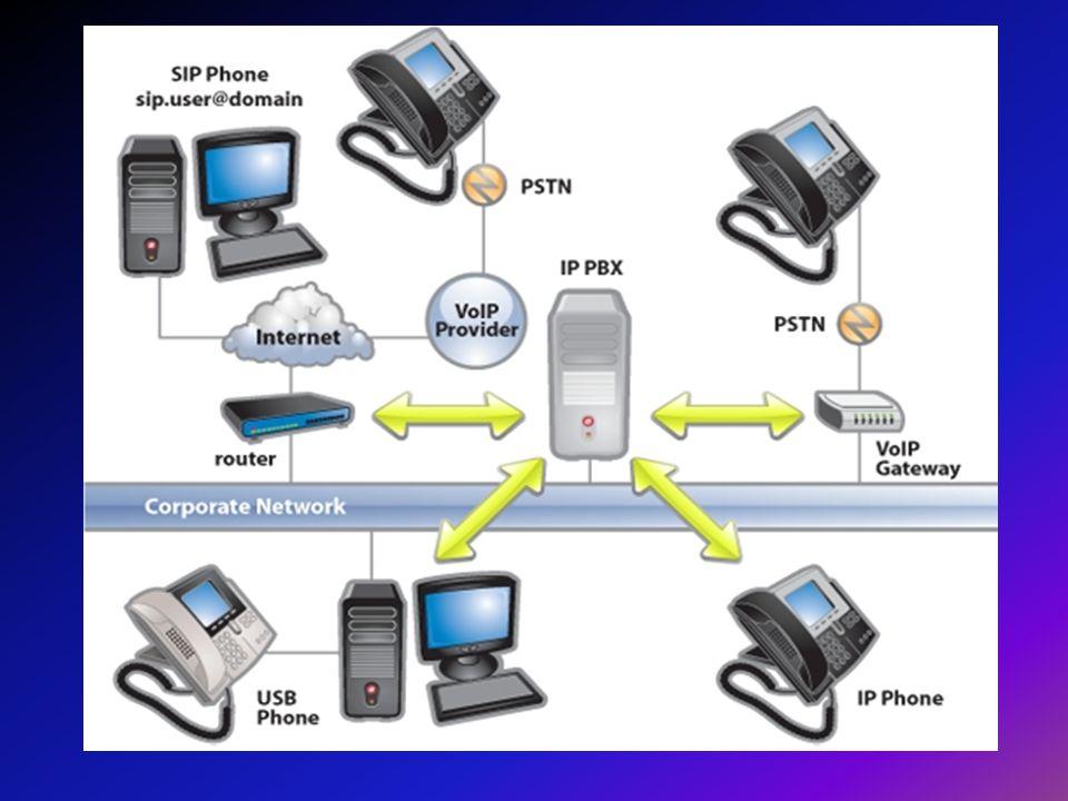 4)VoIP Nerede Kullanılıyor.