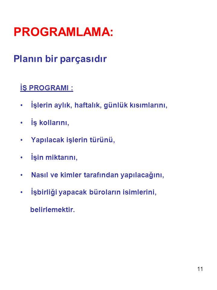 11 PROGRAMLAMA: Planın bir parçasıdır İŞ PROGRAMI : •İşlerin aylık, haftalık, günlük kısımlarını, •İş kollarını, •Yapılacak işlerin türünü, •İşin mikt