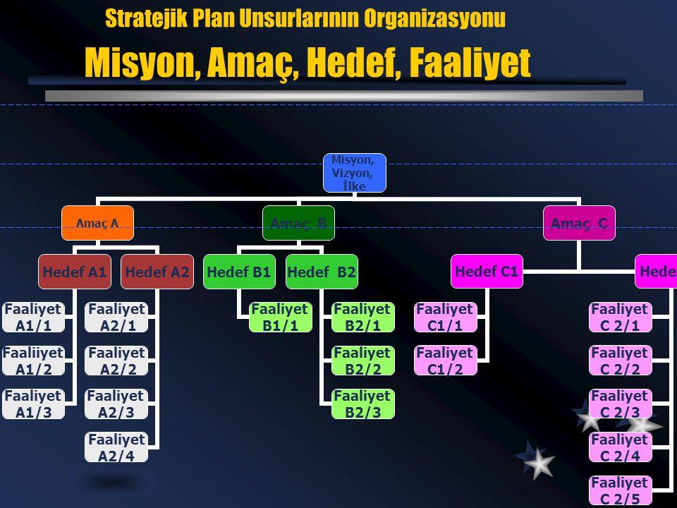 Stratejik Plan Unsurlarının Organizasyonu Misyon, Amaç, Hedef, Faaliyet Misyon, Vizyon, İlke Amaç A Hedef A1 Faaliyet A1/1 Faaliiyet A1/2 Faaliyet A1/