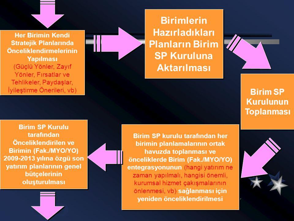 Birimlerin Hazırladıkları Planların Birim SP Kuruluna Aktarılması Her Birimin Kendi Stratejik Planlarında Önceliklendirmelerinin Yapılması (Güçlü Yönl