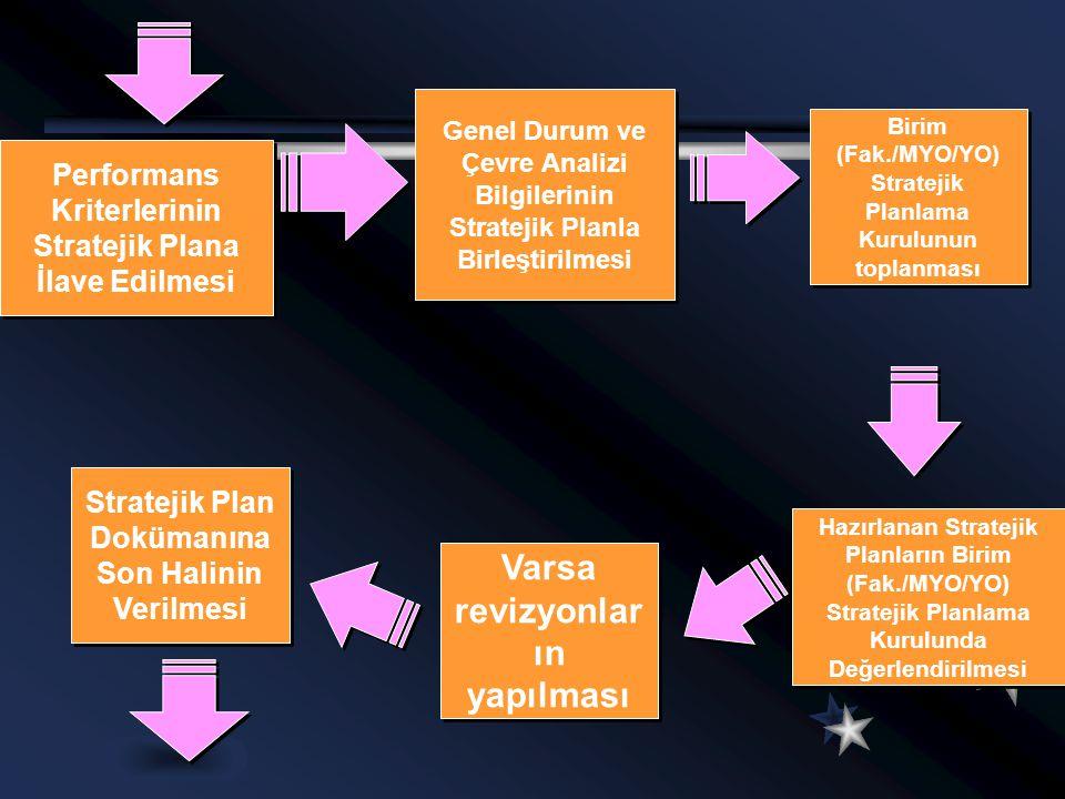 Birim (Fak./MYO/YO) Stratejik Planlama Kurulunun toplanması Genel Durum ve Çevre Analizi Bilgilerinin Stratejik Planla Birleştirilmesi Hazırlanan Stra