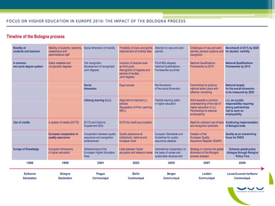 ESU'nun Katkısı •Öğrenci Gözüyle Bologna ( Bologna With Student Eyes ), süreci öğrenci gözüyle değerlendirir.