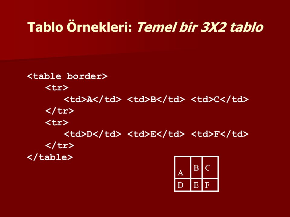 A BC DEF A B C D E F Tablo Örnekleri: Temel bir 3X2 tablo