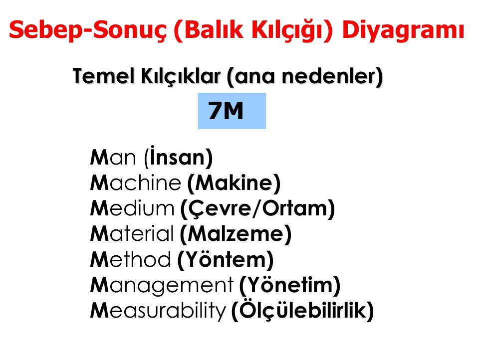 Temel Kılçıklar (ana nedenler) 7M Sebep-Sonuç (Balık Kılçığı) Diyagramı M an ( İnsan) M achine (Makine) M edium (Çevre/Ortam) M aterial (Malzeme) M et