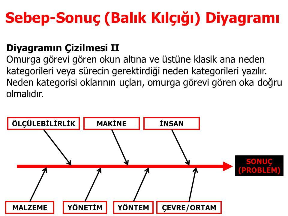 Diyagramın Çizilmesi II Omurga görevi gören okun altına ve üstüne klasik ana neden kategorileri veya sürecin gerektirdiği neden kategorileri yazılır.