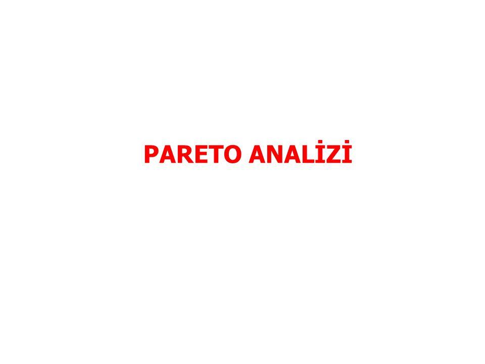 PARETO ANALİZİ