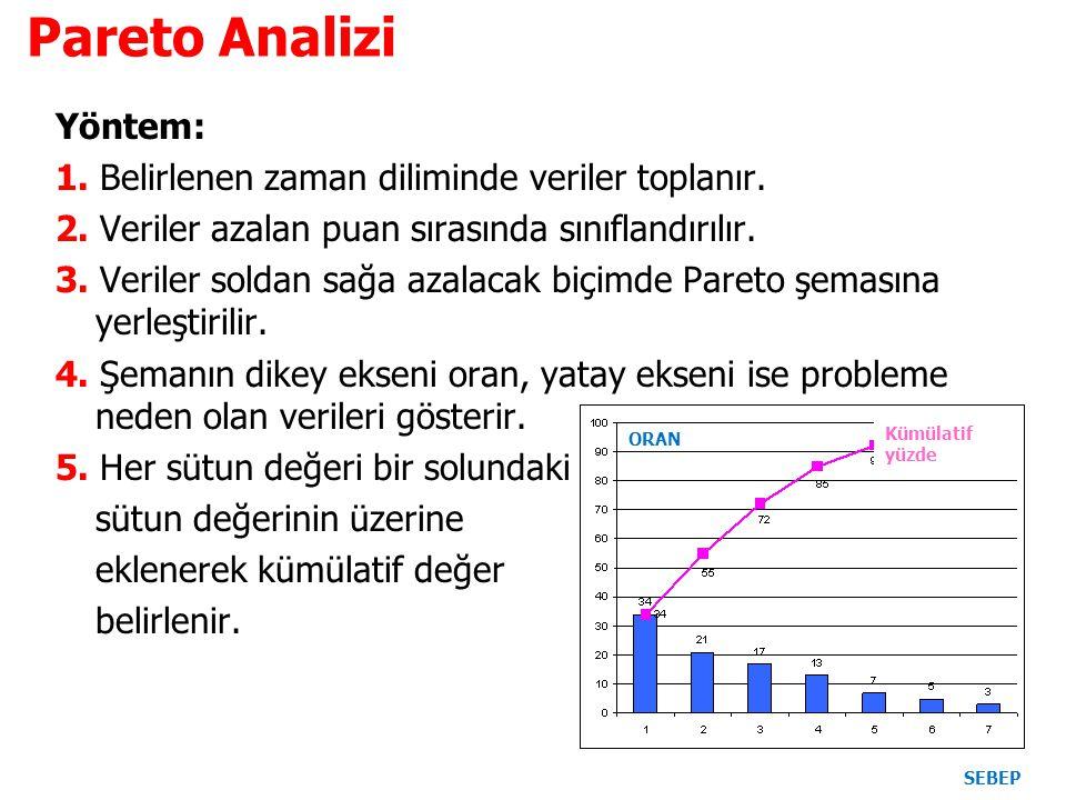 Pareto Analizi Yöntem: 1. Belirlenen zaman diliminde veriler toplanır. 2. Veriler azalan puan sırasında sınıflandırılır. 3. Veriler soldan sağa azalac