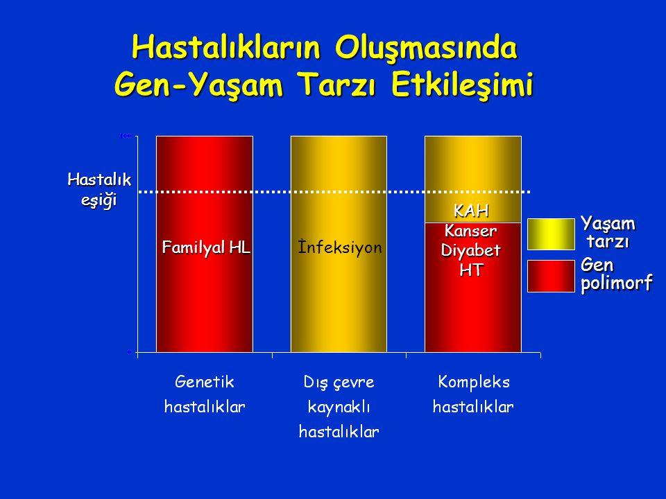 Hastalıkeşiği Hastalıkların Oluşmasında Gen-Yaşam Tarzı Etkileşimi Familyal HL İnfeksiyon KAHKanserDiyabetHT Hastalıkeşiği Yaşam tarzı tarzı Genpolimorf