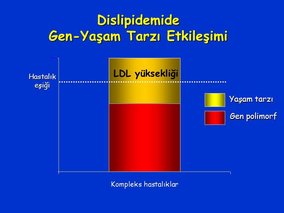 Hastalıkeşiği Dislipidemide Gen-Yaşam Tarzı Etkileşimi LDL yüksekliği Yaşam tarzı Gen polimorf