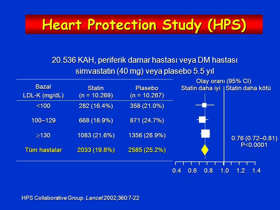 Bazal LDL-K (mg/dL) Statin (n = 10.269) Plasebo (n = 10.267) <100 282 (16.4%) 358 (21.0%) 100–129 668 (18.9%) 871 (24.7%)  130 1083 (21.6%) 1356 (26.9%) Tüm hastalar 2033 (19.8%) 2585 (25.2%) Olay oranı (95% CI) Statin daha iyi Statin daha kötü 0.40.60.81.01.21.4 0.76 (0.72–0.81) P<0.0001 Heart Protection Study (HPS) 20.536 KAH, periferik damar hastası veya DM hastası simvastatin (40 mg) veya plasebo 5.5 yıl HPS Collaborative Group.