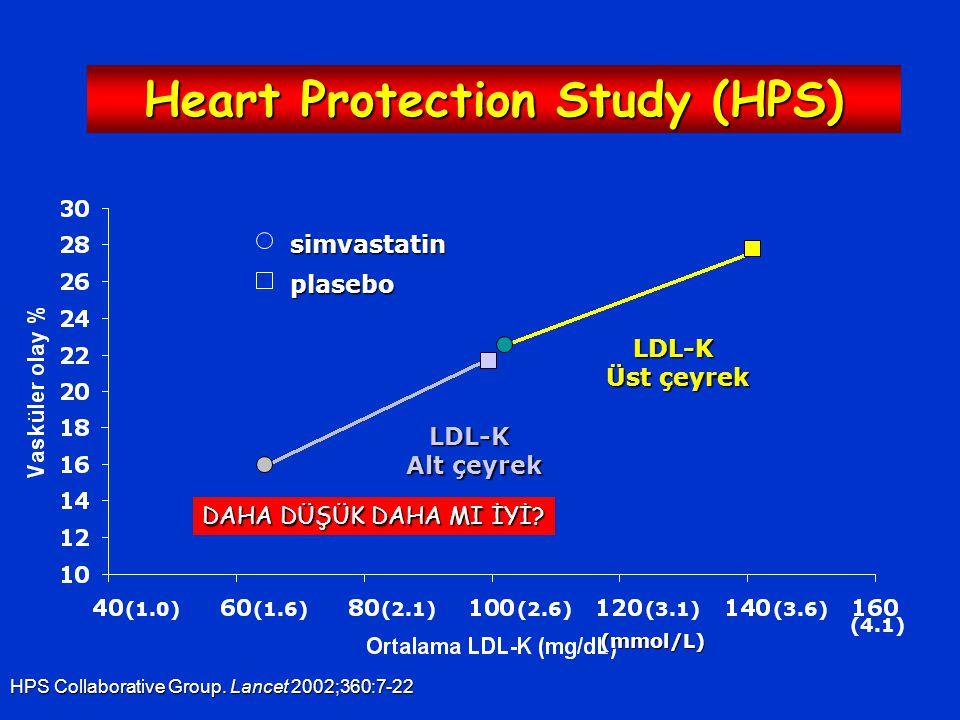 LDL-K Üst çeyrek LDL-K Alt çeyrek simvastatin plasebo (3.6)(3.1)(2.6)(2.1)(1.0)(1.6) (4.1) (mmol/L) Heart Protection Study (HPS) HPS Collaborative Group.