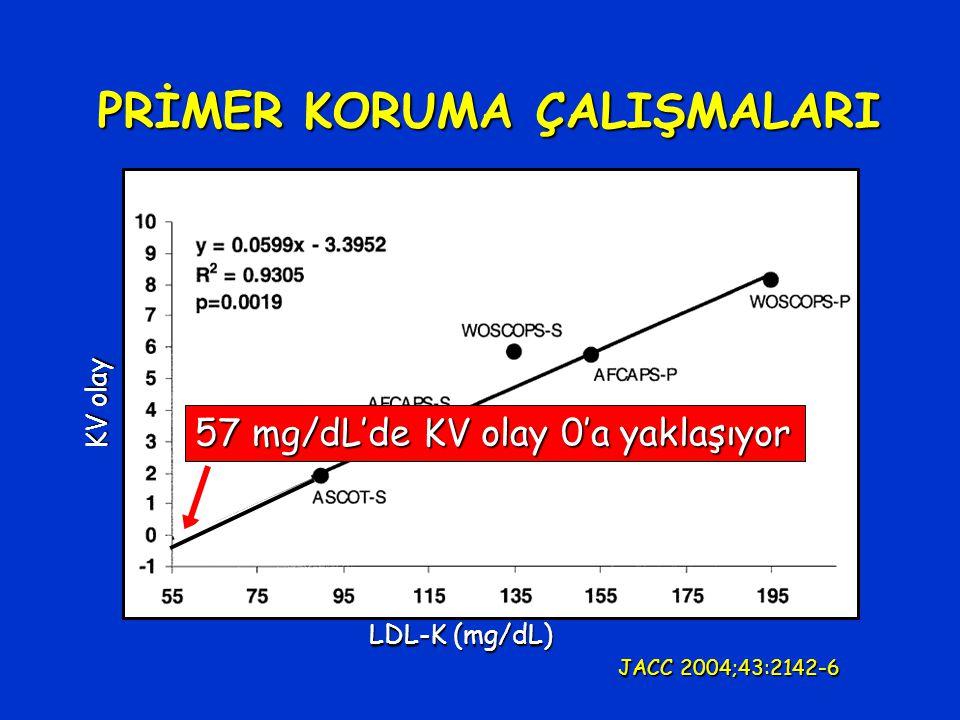 PRİMER KORUMA ÇALIŞMALARI LDL-K (mg/dL) KV olay 57 mg/dL'de KV olay 0'a yaklaşıyor JACC 2004;43:2142-6