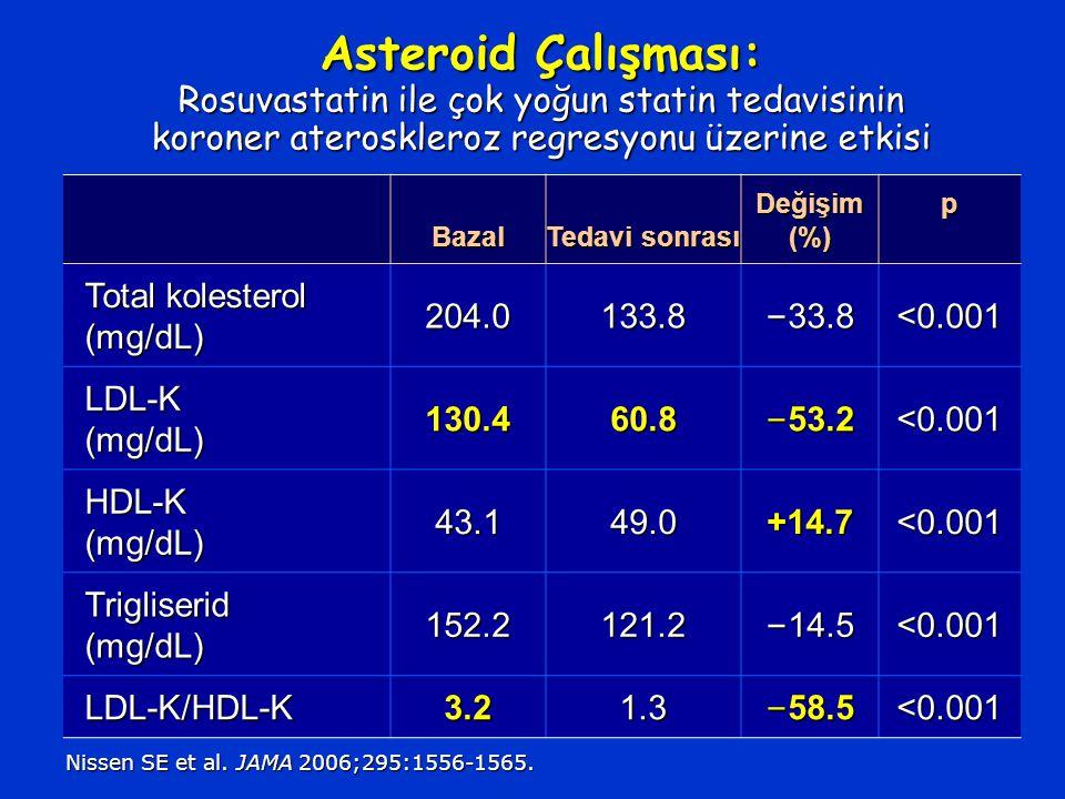 Asteroid Çalışması: Rosuvastatin ile çok yoğun statin tedavisinin koroner ateroskleroz regresyonu üzerine etkisi Bazal Tedavi sonrası Değişim (%) p Total kolesterol (mg/dL) 204.0133.8 – 33.8 <0.001 LDL-K (mg/dL) 130.460.8 – 53.2 <0.001 HDL-K (mg/dL) 43.149.0+14.7<0.001 Trigliserid (mg/dL) 152.2121.2 – 14.5 <0.001 LDL-K/HDL-K 3.21.3 – 58.5 <0.001 Nissen SE et al.