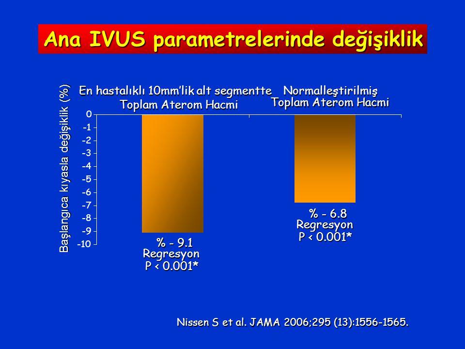 -10 -9 -8 -7 -6 -5 -4 -3 -2 0 En hastalıklı 10mm'lik alt segmentte Toplam Aterom Hacmi Normalleştirilmiş Başlangıca kıyasla değişiklik (%) % - 9.1 % - 6.8 Regresyon P < 0.001* Regresyon P < 0.001* Nissen S et al.