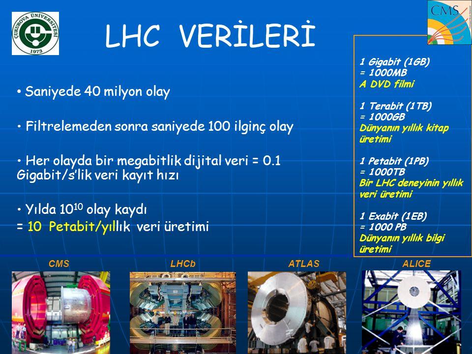LHC VERİLERİ • Saniyede 40 milyon olay • Filtrelemeden sonra saniyede 100 ilginç olay • Her olayda bir megabitlik dijital veri = 0.1 Gigabit/s'lik ver