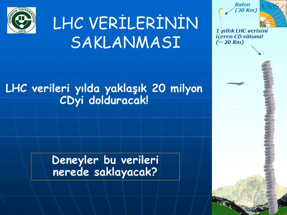 LHC VERİLERİNİN SAKLANMASI LHC verileri yılda yaklaşık 20 milyon CDyi dolduracak! Concorde (15 Km) Balon (30 Km) 1 yıllık LHC verisini içeren CD sütun