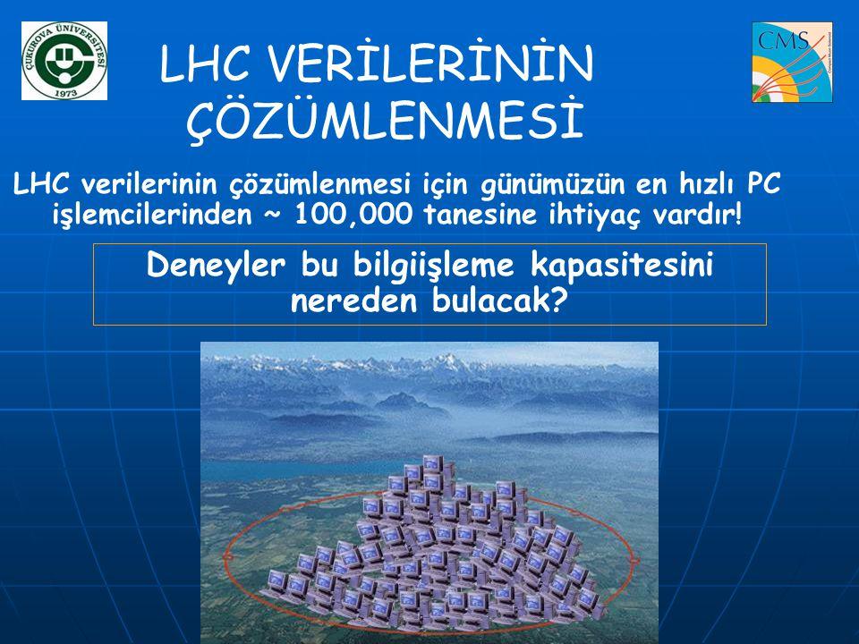 LHC VERİLERİNİN ÇÖZÜMLENMESİ LHC verilerinin çözümlenmesi için günümüzün en hızlı PC işlemcilerinden ~ 100,000 tanesine ihtiyaç vardır! Deneyler bu bi