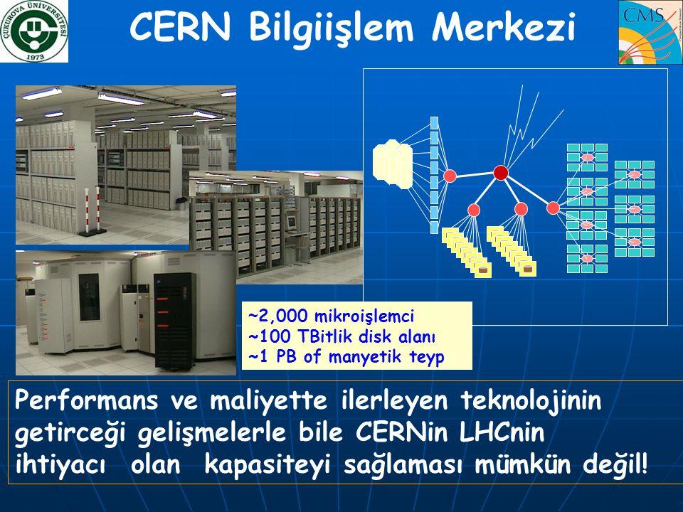 CERN Bilgiişlem Merkezi Performans ve maliyette ilerleyen teknolojinin getirceği gelişmelerle bile CERNin LHCnin ihtiyacı olan kapasiteyi sağlaması mü