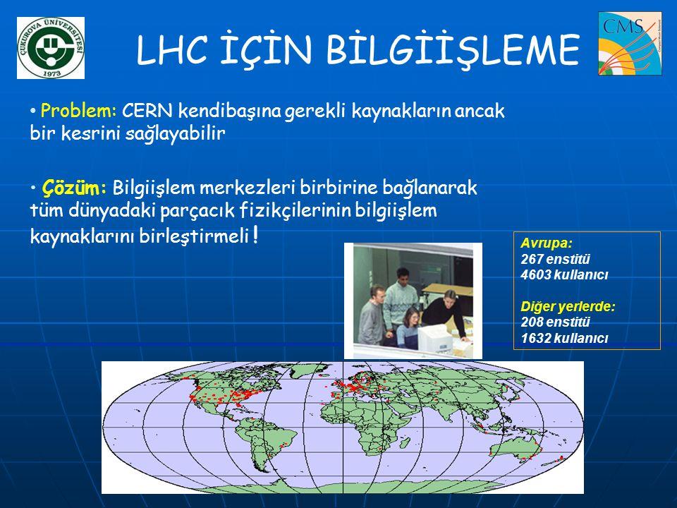 LHC İÇİN BİLGİİŞLEME • Problem: CERN kendibaşına gerekli kaynakların ancak bir kesrini sağlayabilir • Çözüm: Bilgiişlem merkezleri birbirine bağlanara