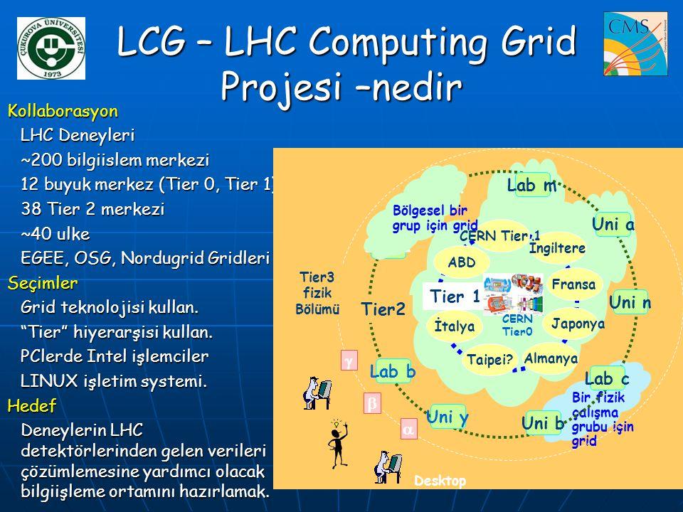 LCG – LHC Computing Grid Projesi –nedir LCG – LHC Computing Grid Projesi –nedir Kollaborasyon LHC Deneyleri ~200 bilgiislem merkezi 12 buyuk merkez (T