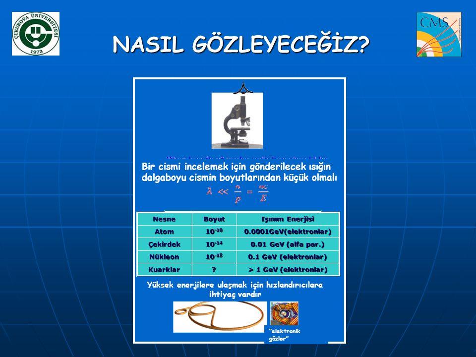 LCG – LHC Computing Grid Projesi –nedir LCG – LHC Computing Grid Projesi –nedir Kollaborasyon LHC Deneyleri ~200 bilgiislem merkezi 12 buyuk merkez (Tier 0, Tier 1) 38 Tier 2 merkezi ~40 ulke EGEE, OSG, Nordugrid Gridleri Seçimler Grid teknolojisi kullan.