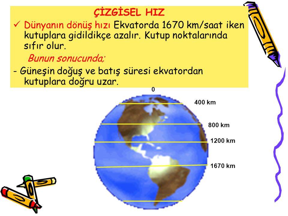 ÇİZGİSEL HIZ  Dünyanın dönüş hızı Ekvatorda 1670 km/saat iken kutuplara gidildikçe azalır. Kutup noktalarında sıfır olur. Bunun sonucunda; - Güneşin
