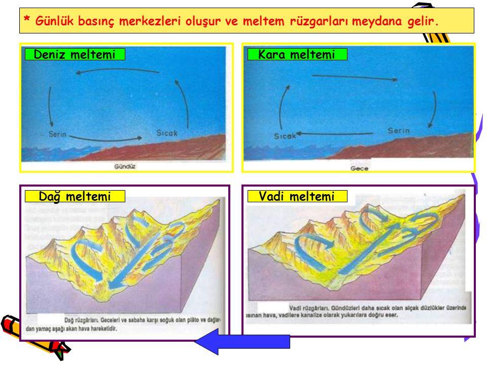 * Günlük basınç merkezleri oluşur ve meltem rüzgarları meydana gelir. Deniz meltemi Vadi meltemiDağ meltemi Kara meltemi