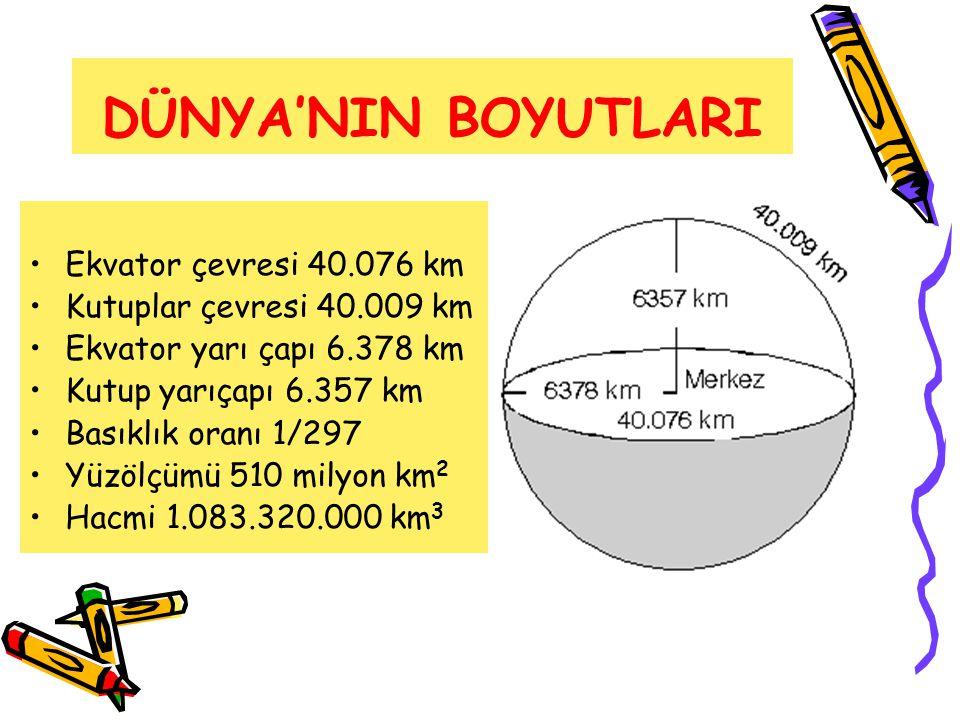 DÜNYA'NIN BOYUTLARI •Ekvator çevresi 40.076 km •Kutuplar çevresi 40.009 km •Ekvator yarı çapı 6.378 km •Kutup yarıçapı 6.357 km •Basıklık oranı 1/297
