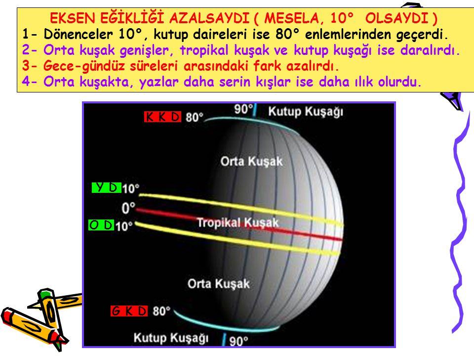 EKSEN EĞİKLİĞİ AZALSAYDI ( MESELA, 10° OLSAYDI ) 1- Dönenceler 10°, kutup daireleri ise 80° enlemlerinden geçerdi. 2- Orta kuşak genişler, tropikal ku