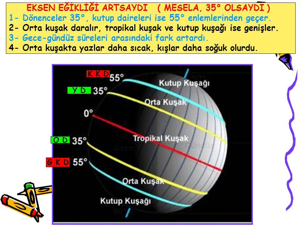 EKSEN EĞİKLİĞİ ARTSAYDI ( MESELA, 35° OLSAYDI ) 1- Dönenceler 35°, kutup daireleri ise 55° enlemlerinden geçer. 2- Orta kuşak daralır, tropikal kuşak