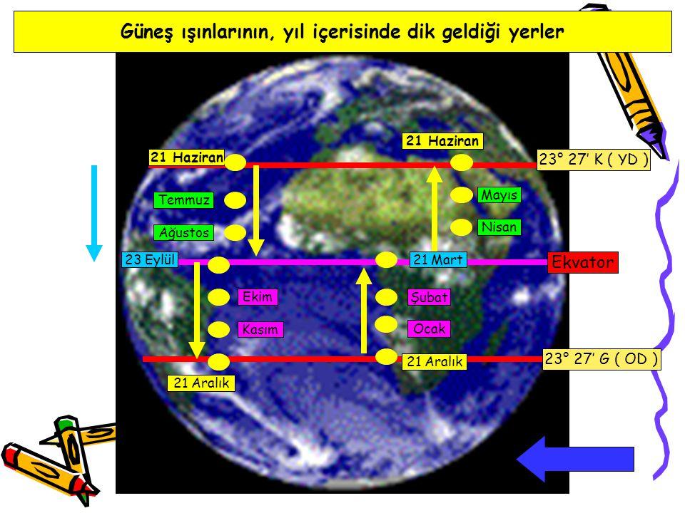 Güneş ışınlarının, yıl içerisinde dik geldiği yerler Ekvator 23° 27' K ( YD ) 23° 27' G ( OD ) 23 Eylül 21 Haziran 21 Aralık Ocak Şubat Nisan Mayıs Te