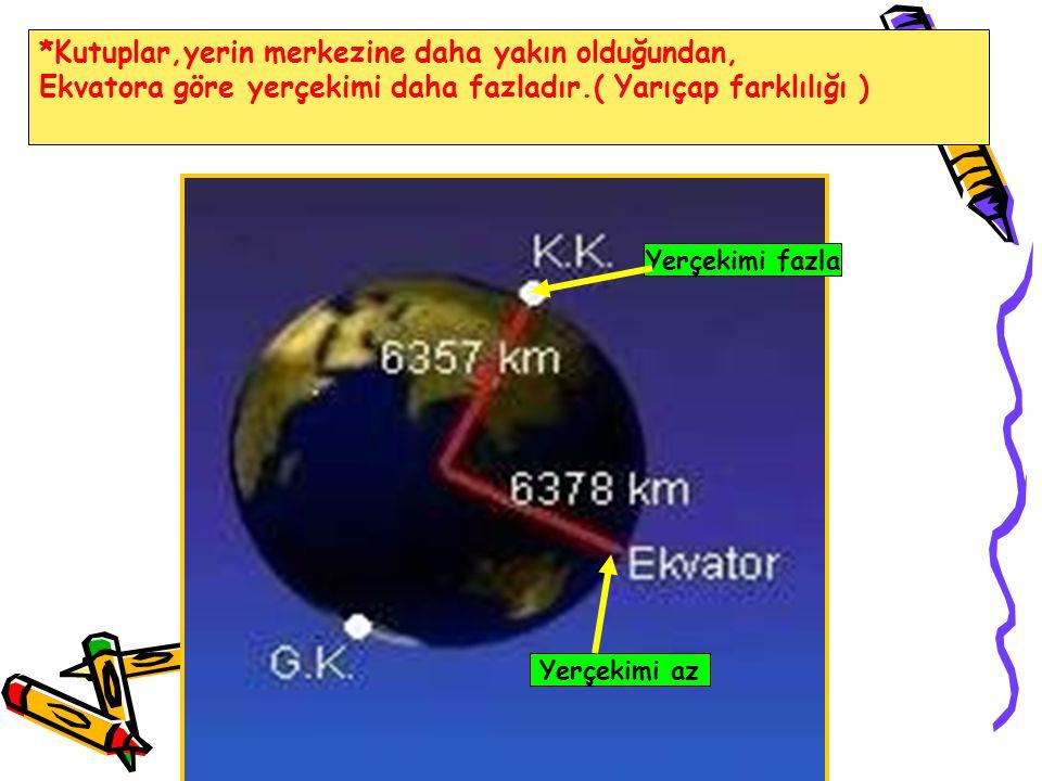 *Kutuplar,yerin merkezine daha yakın olduğundan, Ekvatora göre yerçekimi daha fazladır.( Yarıçap farklılığı ) Yerçekimi az Yerçekimi fazla