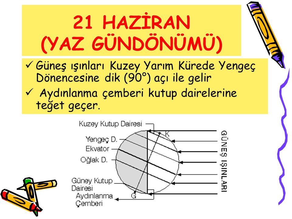 21 HAZİRAN (YAZ GÜNDÖNÜMÜ)  Güneş ışınları Kuzey Yarım Kürede Yengeç Dönencesine dik (90°) açı ile gelir  Aydınlanma çemberi kutup dairelerine teğet