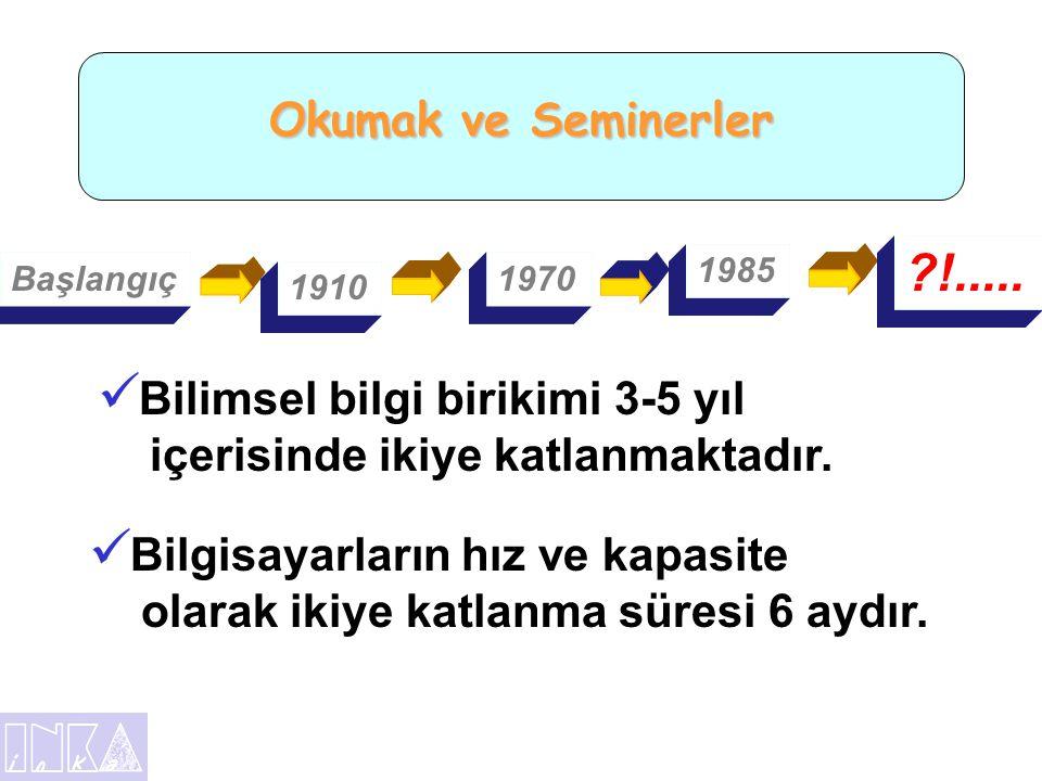 Zaman Konusunda İlginç Bir Araştırma •Türkiye' de Ortalama 70 Yıl Yaşayan Biri •Uyku 23 yıl •Çalışma 19 yıl •Eğlence9 yıl •İbadet 1 yıl •Beslenme6 yıl